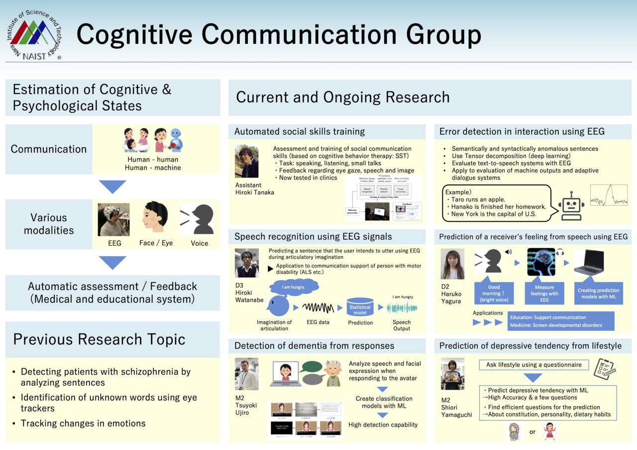 AHC Groups – Augmented Human Communication Labs  (NAIST)